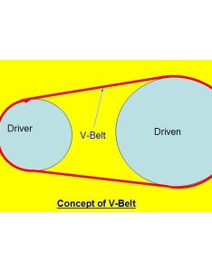 Concept of  belt also industrial belts construction types by size classification rh brighthubengineering