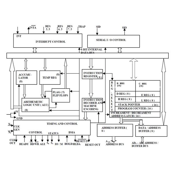 architecture of 8085 microprocessor with block diagram pdf stihl 015 parts explained