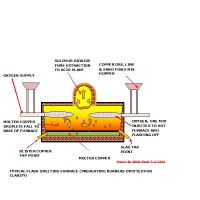 Copper Smelting Process - Furnaces Used, By-Products, and ...