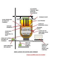 Electric Arc Furnace Design Operation and Working Principle
