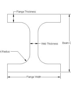 beam also how to design  steel selection of correct size for rh brighthubengineering