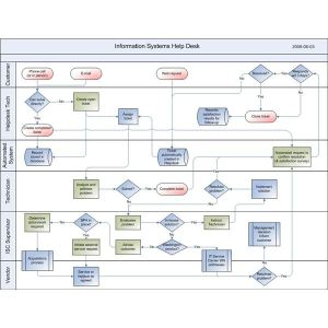 Software Help Desk Process Diagram Development Tips