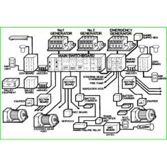 Marine Power Wiring Diagram Parts Of A Telescope Electrical Distribution System Typical