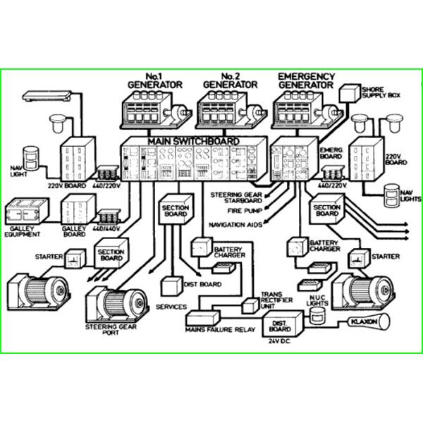 230v generator wiring diagram ford cd player marine electrical power distribution system typical