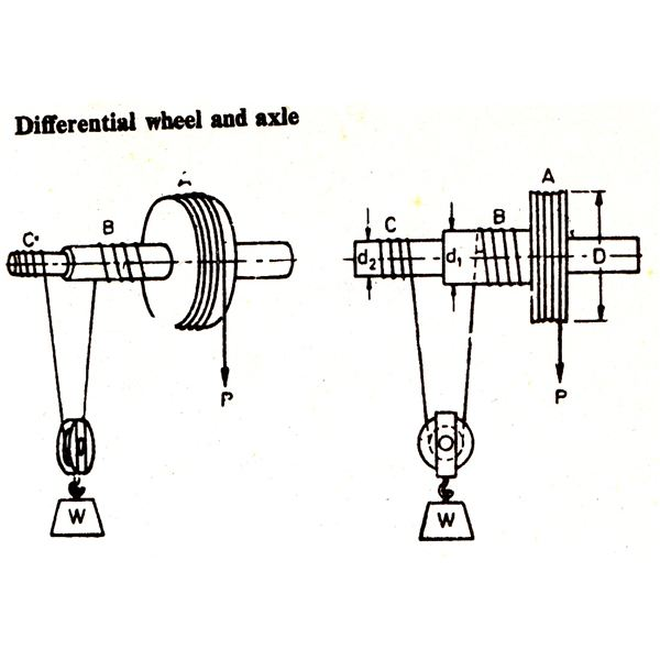 Calculating Industrial Weight Lifting Machines