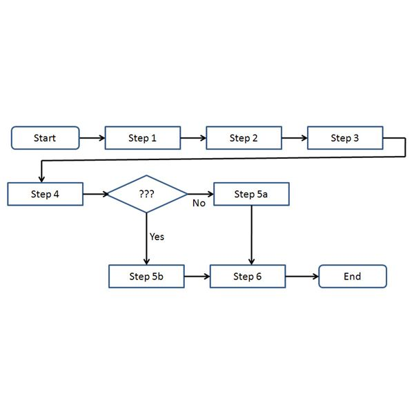 The Importance of Process Mapping in Six Sigma: Using