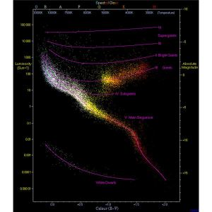 What is the Main Sequence of Stars? Explanation of the Longest Phase of a Stars' Life