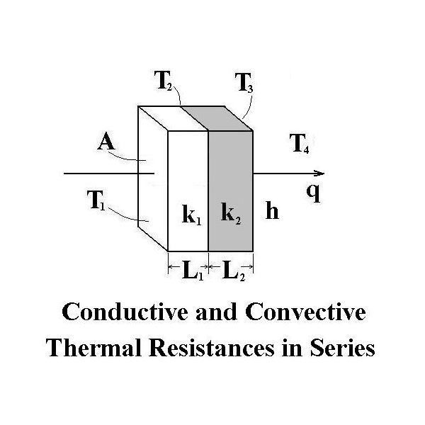 Thermal Conduction/Thermal Convection Heat Transfer