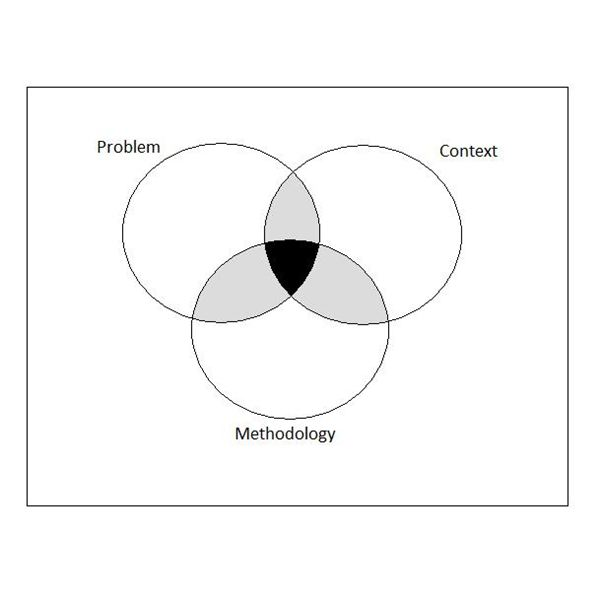Literature review venn diagram