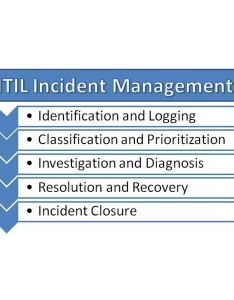 Itil incident management process also diagram with example rh brighthubpm