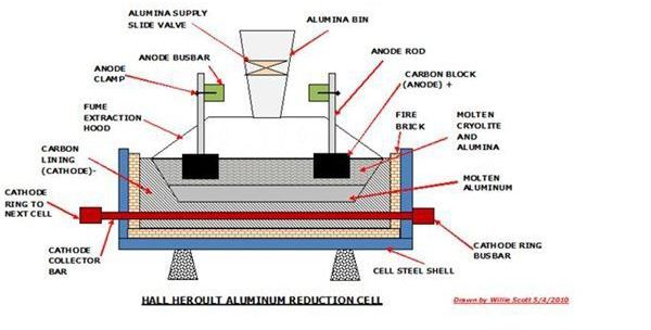 Aluminum Smelting Furnaces and Processing of Bauxite Ore