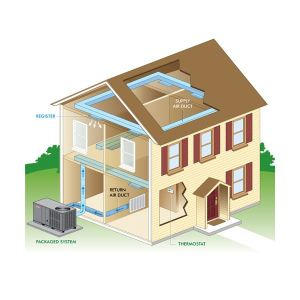 What is Packaged Air Conditioner? Types of Packged Air Condtioners