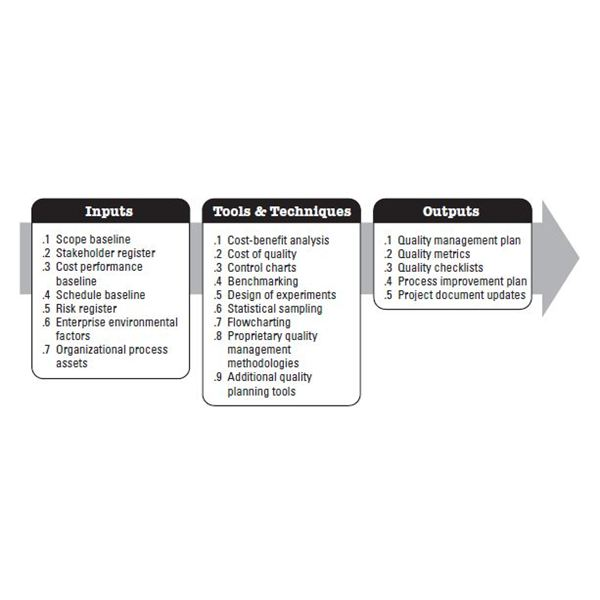 Must-Know Principles of Continuous Quality Improvement