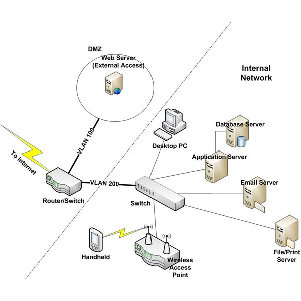 How to Design a Secure Internal Network & Remote Access