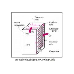 Vapor Compression Refrigeration Cycle Pv Diagram Shower Fan Light Wiring Process Refrigerant Applications Of