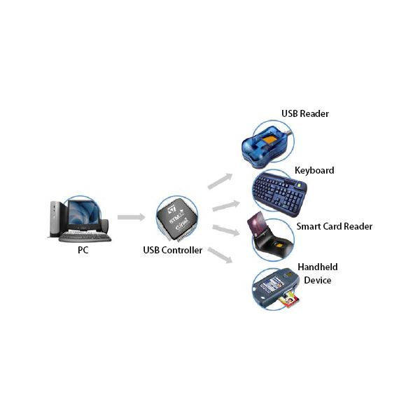 Different Types of Fingerprint Scanning Devices