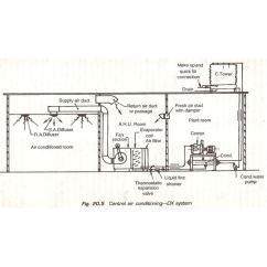 Split System Air Conditioner Wiring Diagram 2000 Bmw Z3 Direct Expansion (dx) Type Of Central Conditioning Plant Or