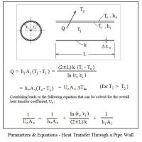Overall Heat Transfer Coefficient Calculation with Excel ...