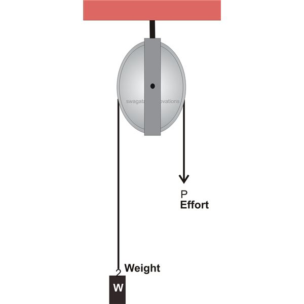 How to Calculate First, Second and Third Pulley Systems