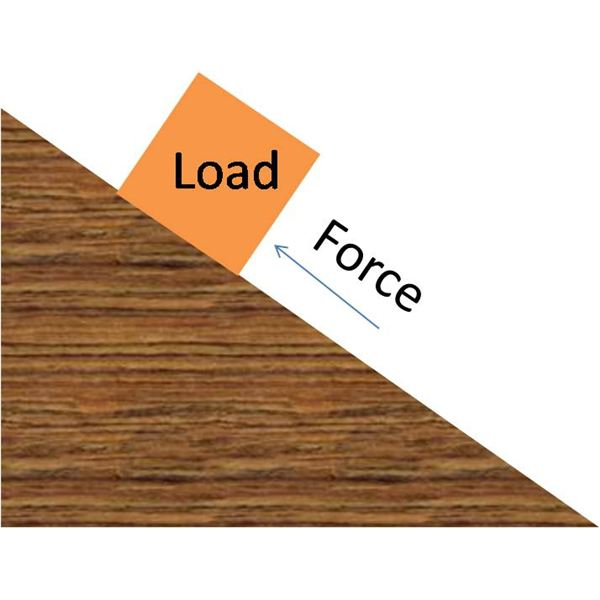 What is an Inclined Plane? A Guide to Simple Machines