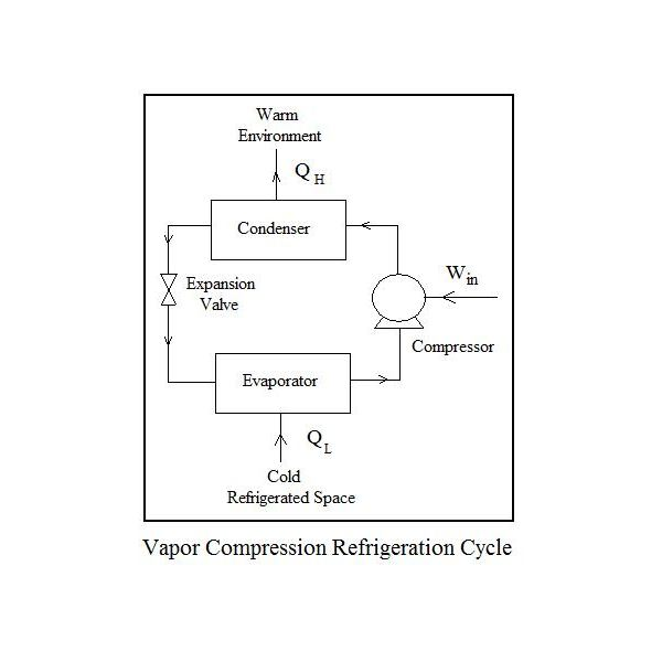 vapor compression refrigeration cycle pv diagram 1999 gmc sierra 1500 radio wiring process refrigerant the