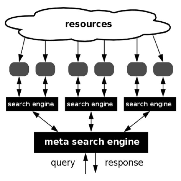 What is a Meta Search Engine & How Does It Work? Secrets