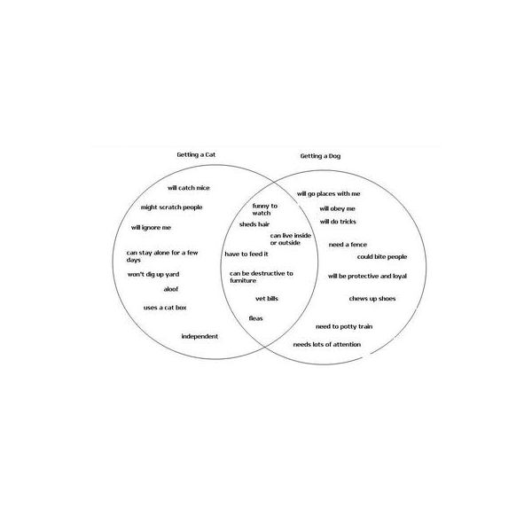 what is a venn diagram in writing wiring fog light relay how to use and create help write compare creating contrast essays grace fleming