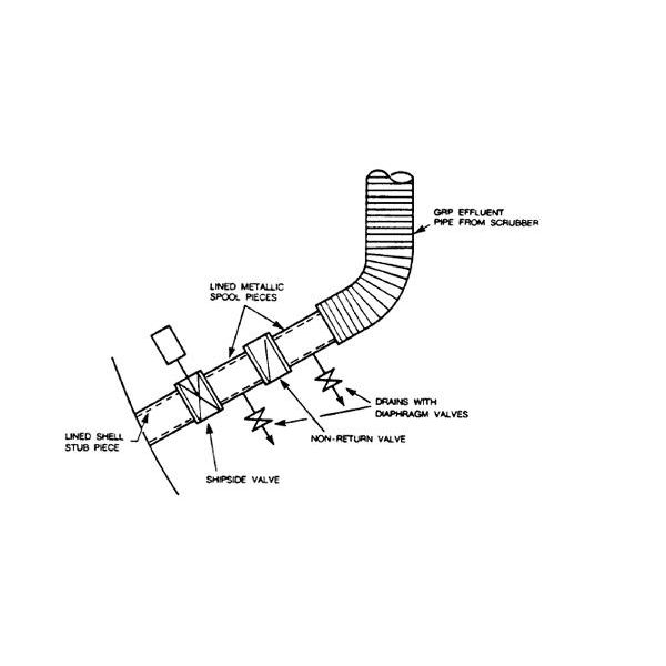 Considerations for designing Inert Gas (IG) system drain