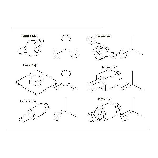 Types of Kinematic Joints in the Design of Machines