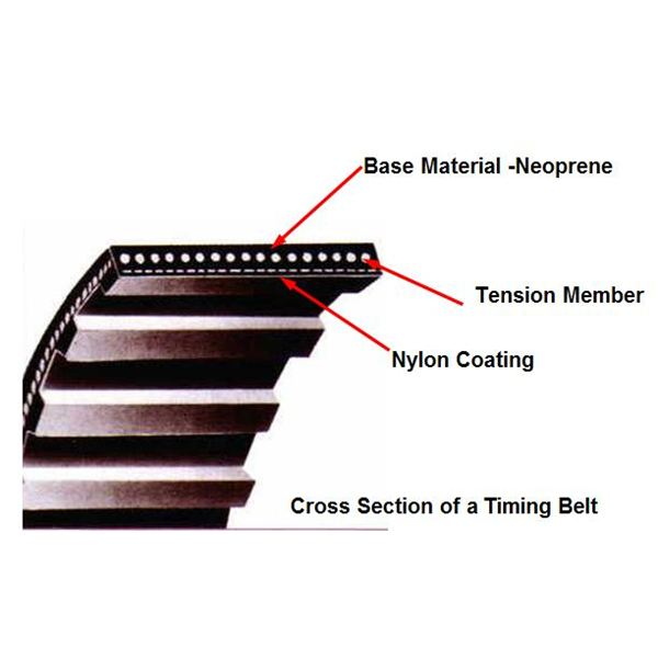 Miniature Synchronous Timing Belts And Cables For Power Transmission