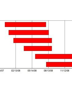 Gantt chart in quattro pro also examples tutorials and templates  free downloads rh brighthubpm