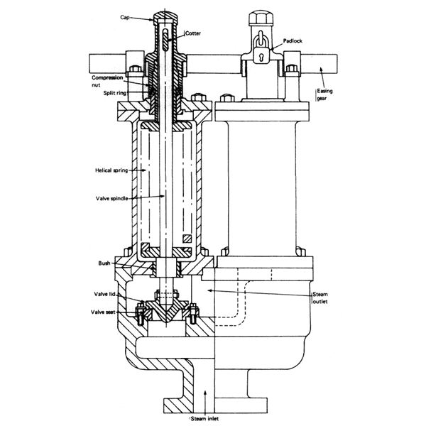 Boiler safety relief valve setting and construction explained