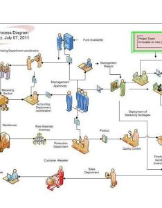 Work process diagram also example of  for project management presentations rh brighthubpm