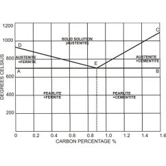 Critical Temperature In Iron Carbon Diagram 1995 Mitsubishi Eclipse Wiring Parameters Involved During Steel Heat Treatment Procedures