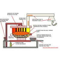 How is Steel Recycled: Preparation, Re-melting and Smelting