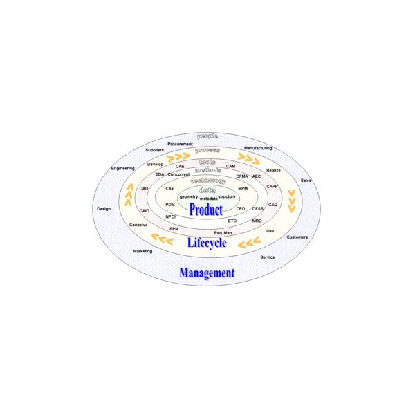 Determining Lifecycle Replacement Process for Industrial