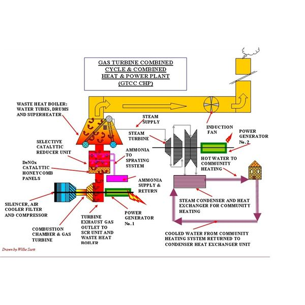 Gas Plant Turbine Layout Power
