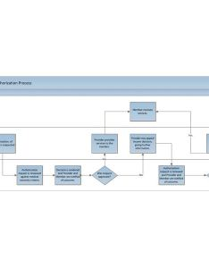 Swim lane for medical pre authorization workflow also understanding diagrams example and explanation rh brighthubpm