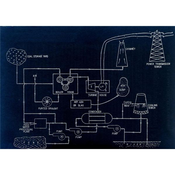 power plant electrical layout