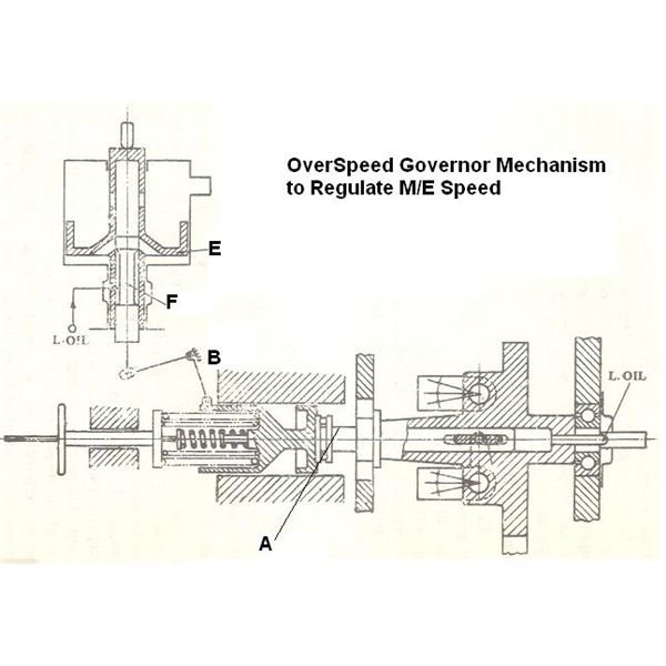 Overspeed Governors & Their Use in Main Propulsion of a Ship