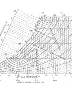 Psychrometric chart also how to use  lines and curves rh brighthubengineering