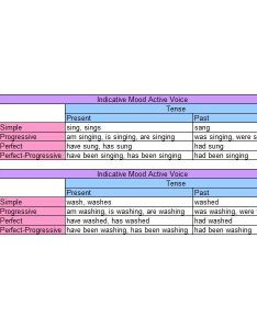 Indicative mood active voice verb chart examples also english verbs tense aspect and rh brighthubeducation