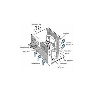 How Window Air Conditioner (AC) Works? Working of Window AC