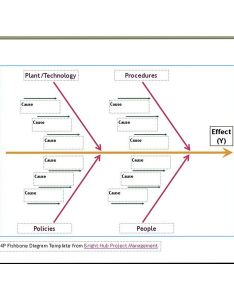 Fishbone diagram also free six sigma templates available to download rh brighthubpm
