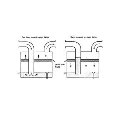 Wet Vent Diagram Pajero 2 8 Wiring Deck Water Seal - Design, Construction And Purpose In Inert Gas (ig) System On Board Ships