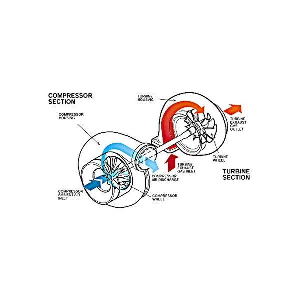 How to Overhaul and Repair a Marine Turbocharger