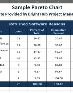 Initial table of data also how to make  pareto chart in excel with downloadable rh brighthubpm