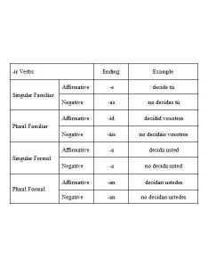 Iimperative forms of ir verbs also how to teach commands first year spanish language students rh brighthubeducation