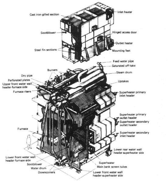 Watertube ESD III Boilers Explored