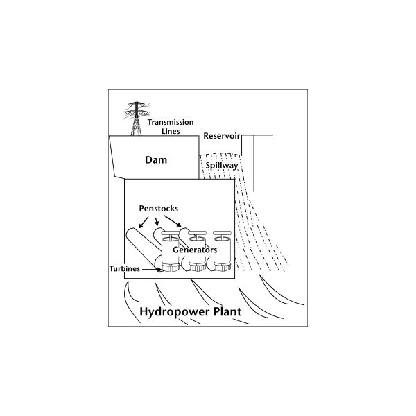 Principle of Hydropower Generation. How is hydropower